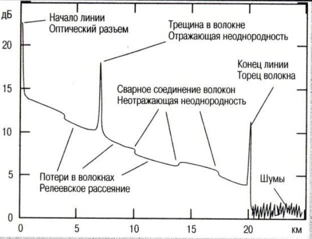Рефлектограммы ВОЛС