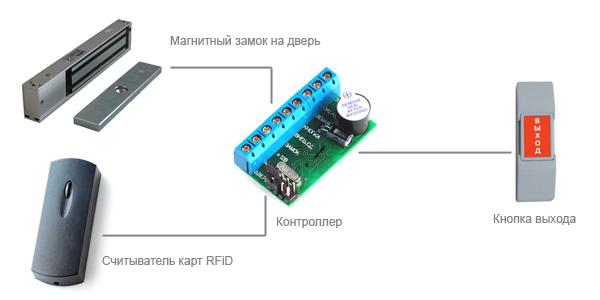Автономные СКУД: монтаж, проектирование, обслуживание в Москве