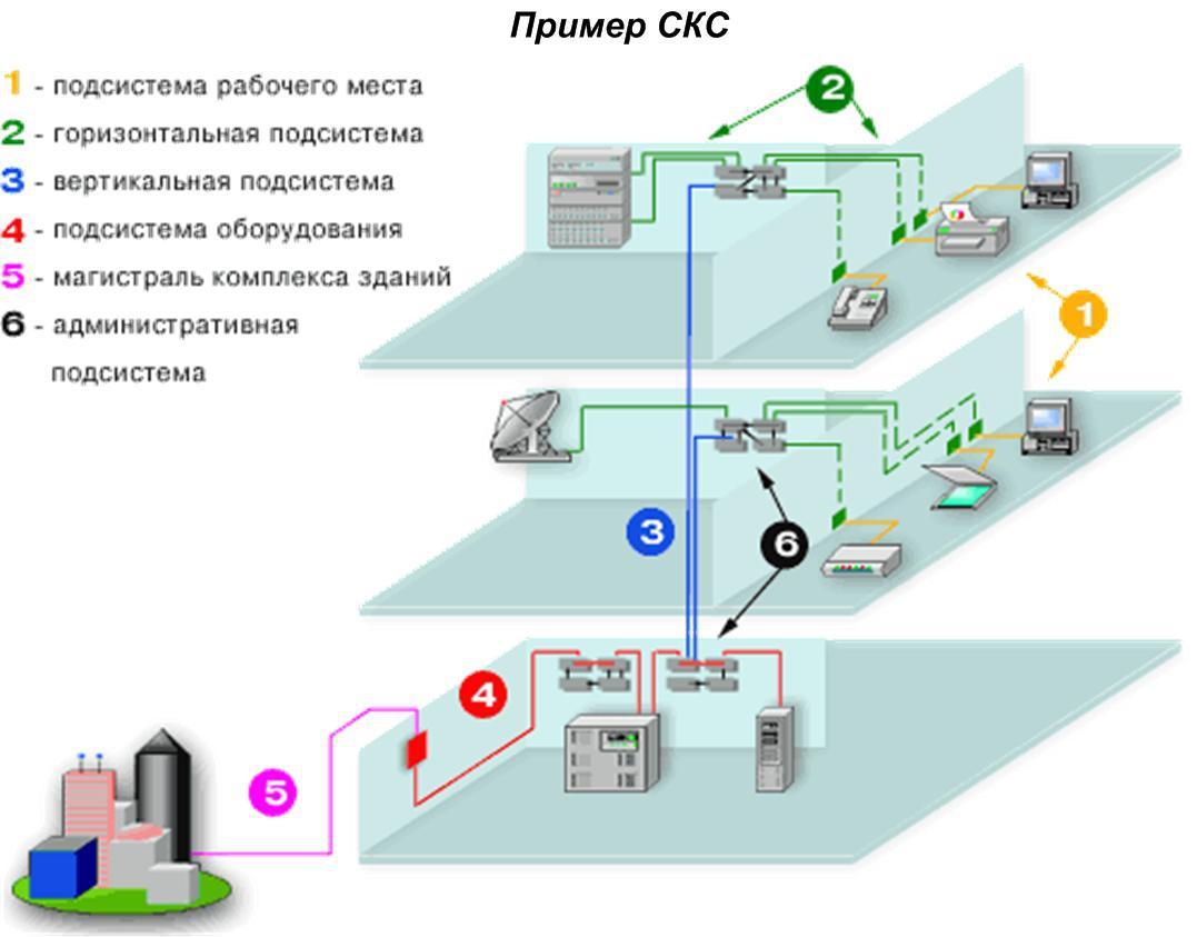 Проектирование СКС (структурированных кабельных сетей) в здании